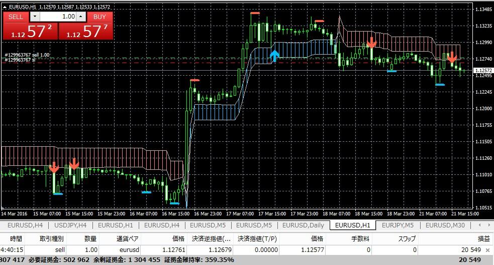 k-swing-trade0321eurusd1h_3