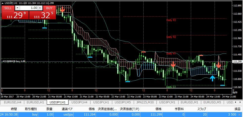 主流ツールで3/27以降のマーケット予想(K_SwingTrading)