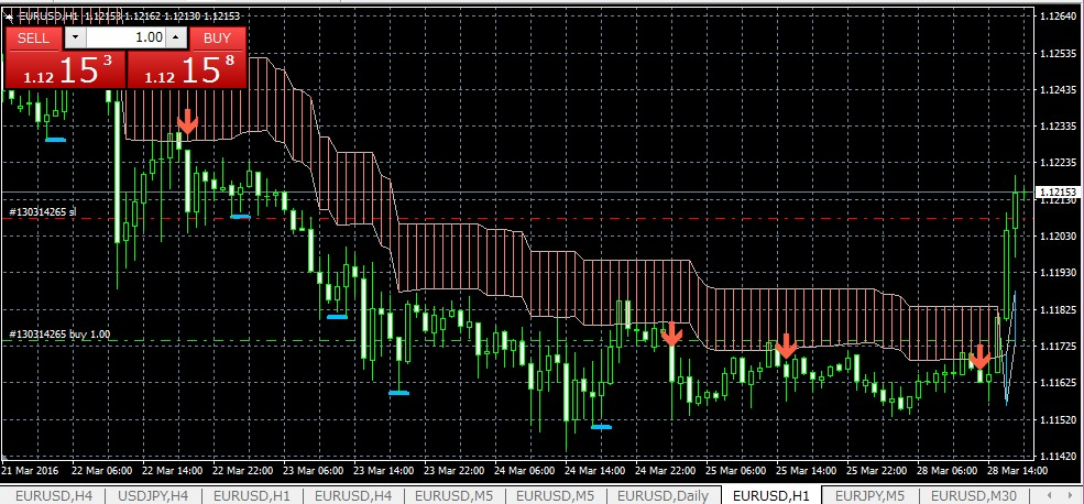 k-swing-trade0328eurusd1h-3