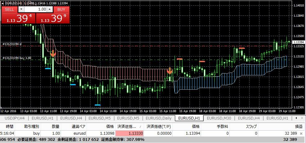 k-swing-trade0419eurusd1h-290ppps