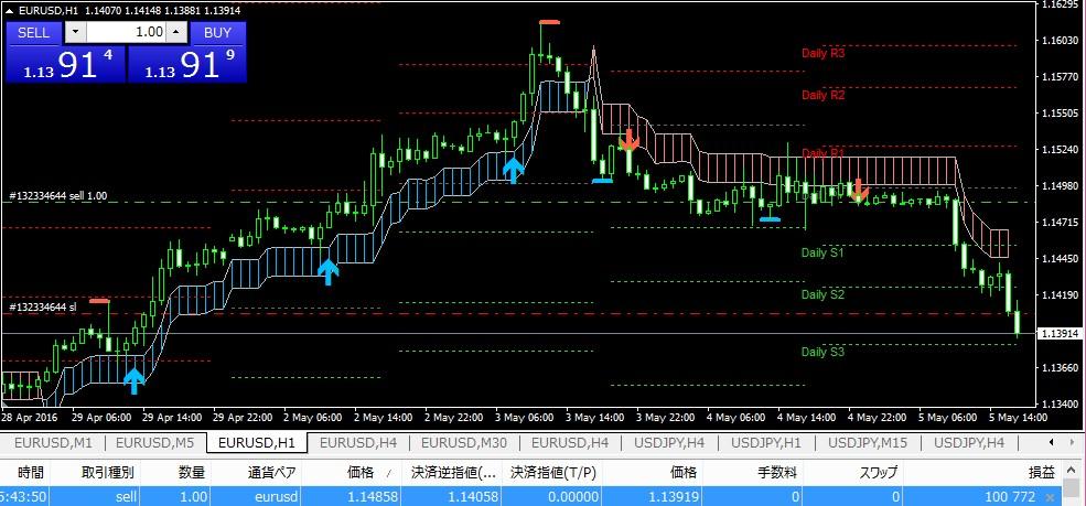 k-swing-trade0505eurusd1h-910pips