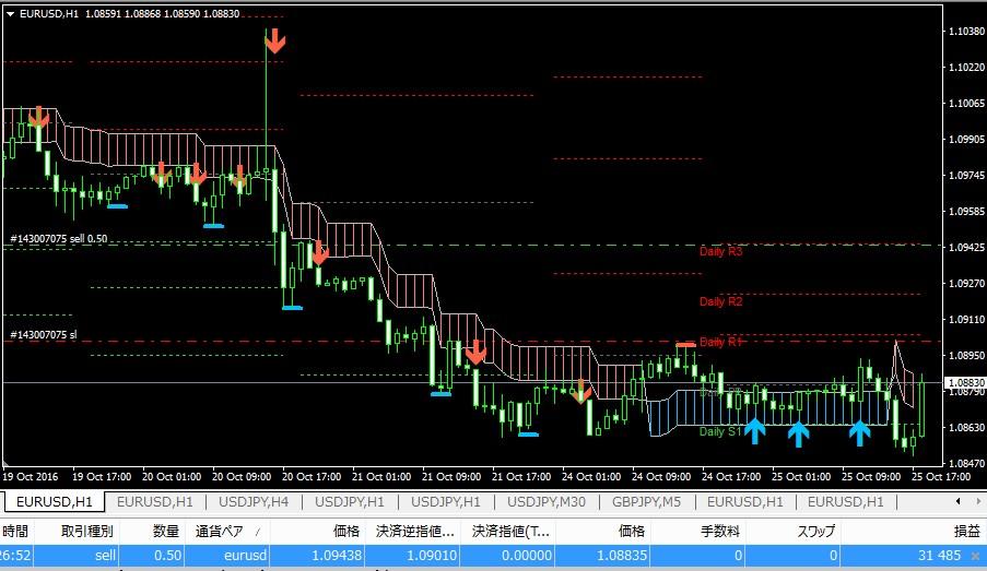 k-swing-trade1026eurusd1h-62pips