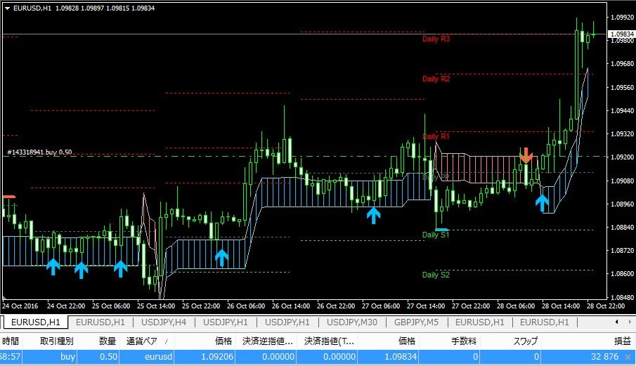 k-swing-trade1028eurusd1h-65pips