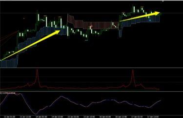 K_SwingTrading、サイクル、トレンドフィルターで見たドル円(1月第3週)