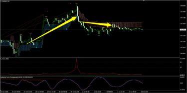 K_SwingTrading、サイクル、トレンドフィルターで見たドル円(6月第5週)
