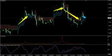 K_SwingTrading、サイクル、トレンドフィルターで見たユーロドル(7月第2週)