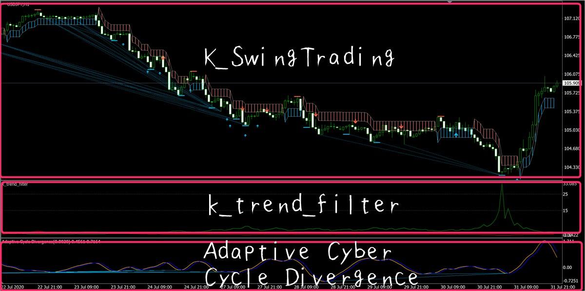 k-swing-tradingとその他ツールの適用チャート画面