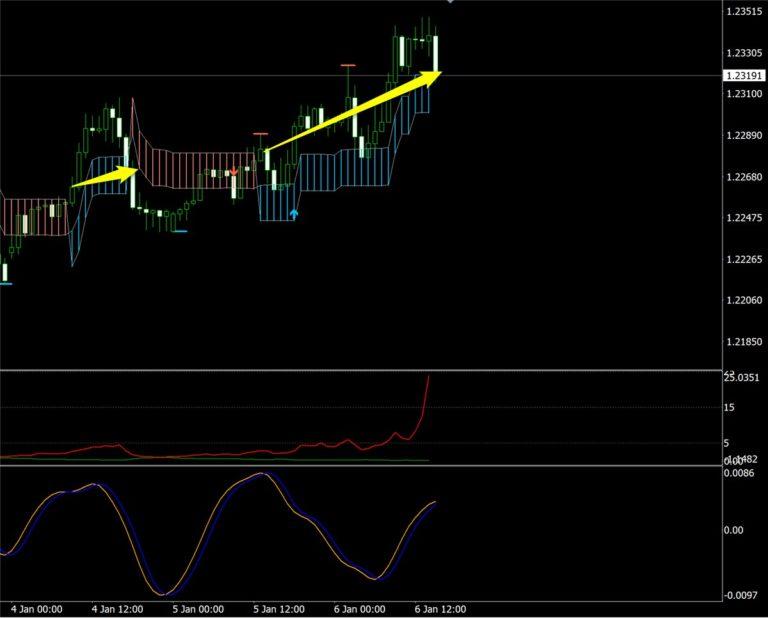 K_SwingTrading、サイクル、トレンドフィルターで見たドル円(1月第1週)