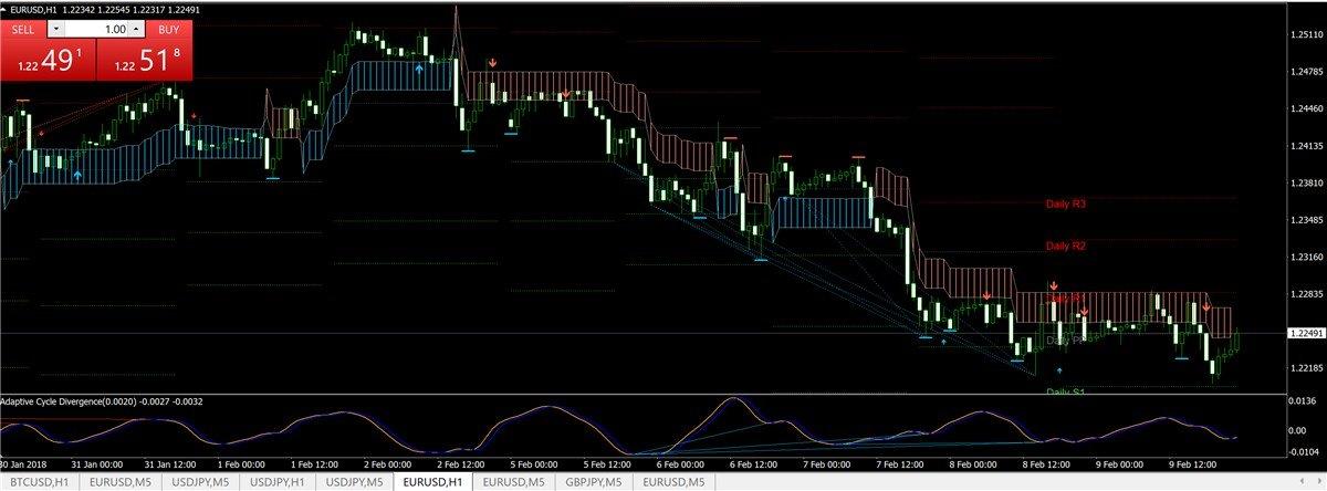 主流ツール(K_SwingTrading)で2/12以降のFXチャート分析