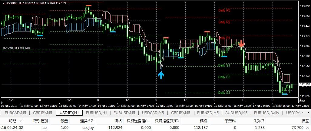 損切りはすぐにして利益だけ伸ばすK_SwingTrading(11/16-)⇒73.7pips