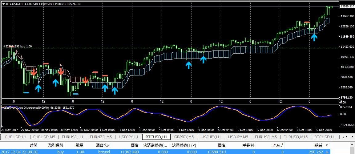 ビットコインを高度なチャート分析でトレードする方法とその結果