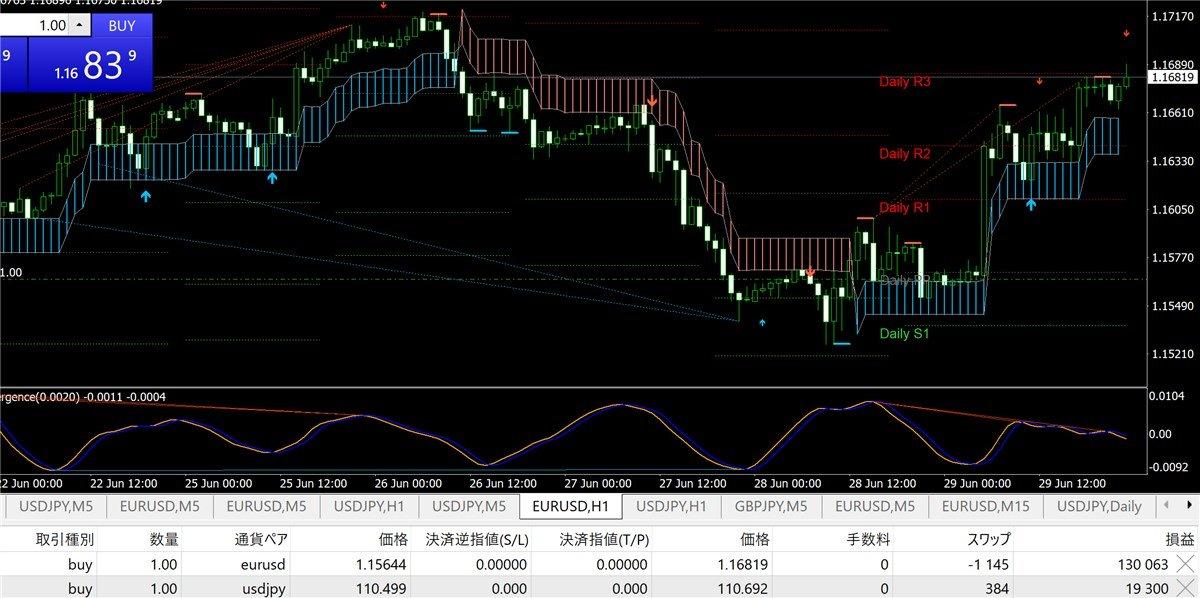 主流ツール(K_SwingTrading)の昨日の成績148.6pipsと、7/2以降のFXチャート分析