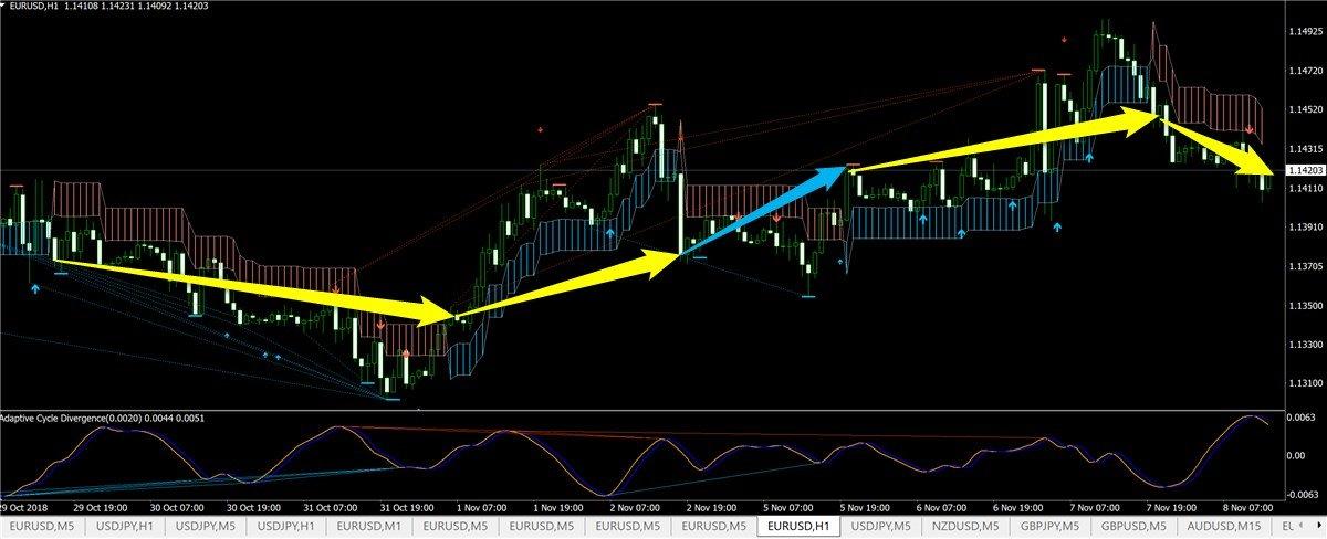 二色でマーケット判断する優秀なFXツールを4つ紹介