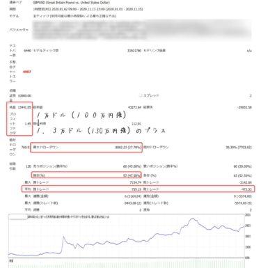 K_SwingTrading_Tool:2020年のバックテスト結果(複利)・GBPUSD(資産130%増)