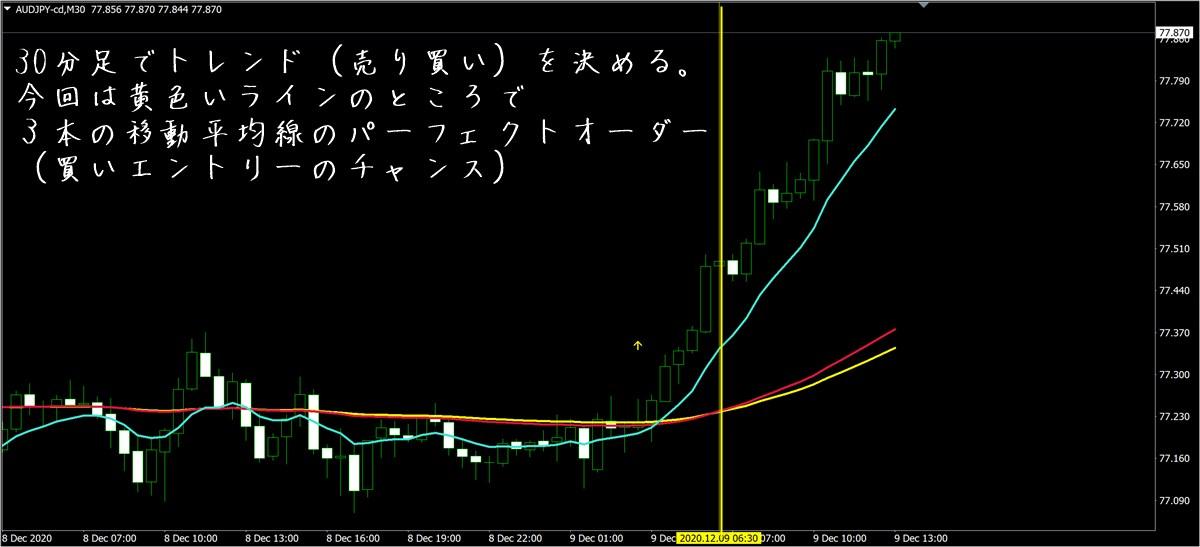 カルテット・テクニック・アカデミー:AUDJPY30分足(12/9)