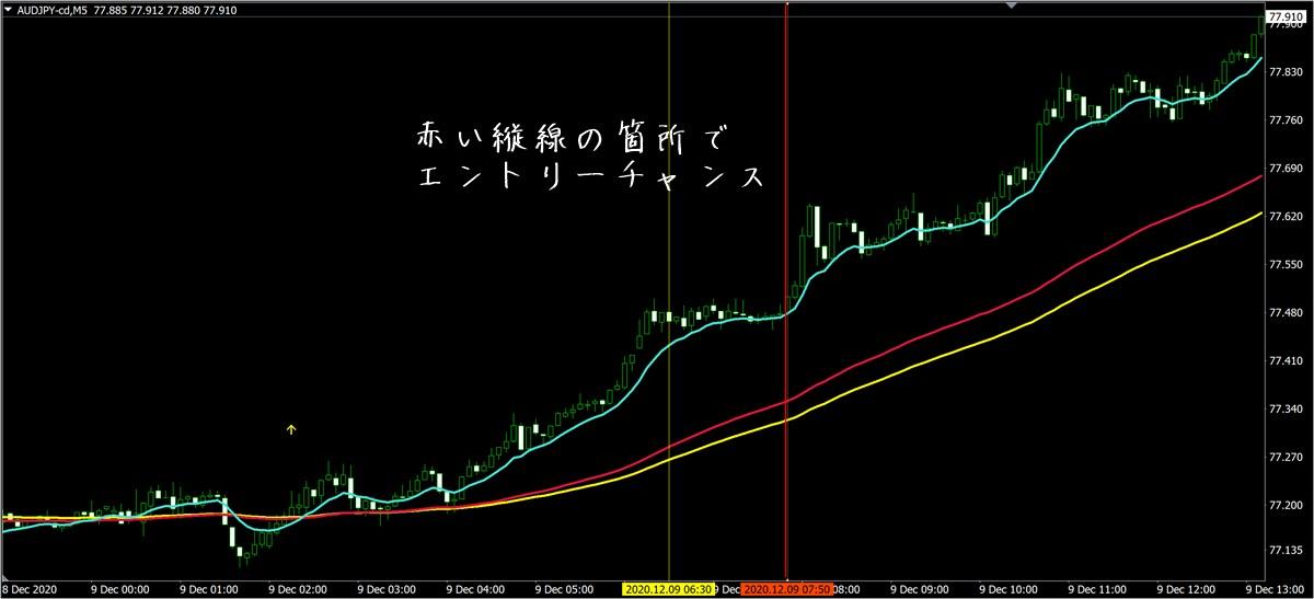 カルテット・テクニック・アカデミー:AUDJPY5分足(12/9)