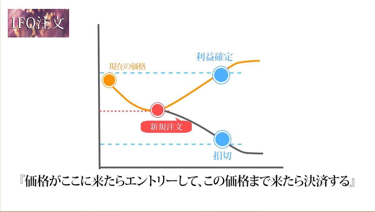 北田式・フィボナッチ・アカデミー:IFO注文