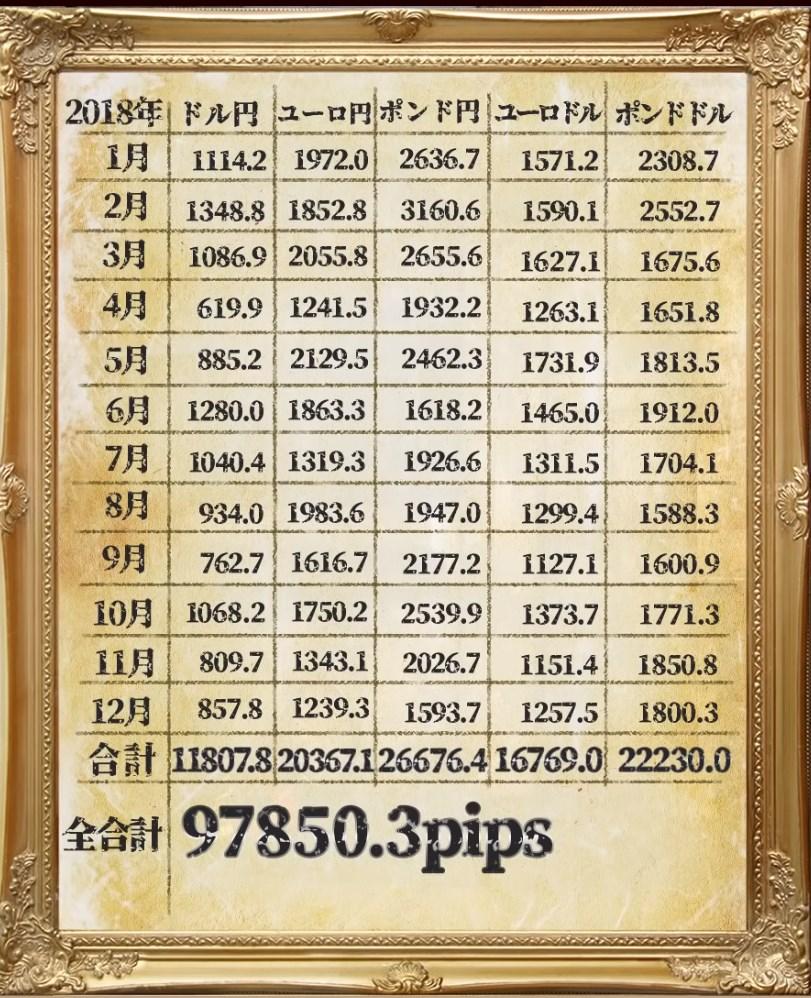 北田式・フィボナッチ・アカデミー:2018年実績