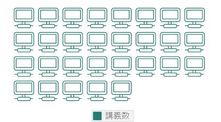 マエストロFX:動画講座数は26個
