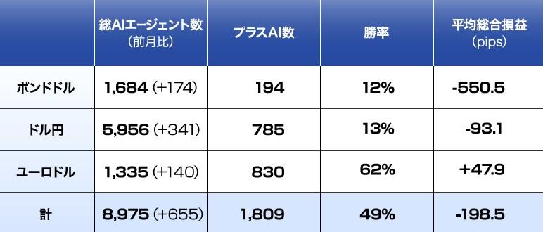 MAiMATE(マイメイト)の2020年12月成績