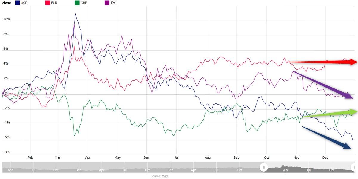 マタフ(mataf)で見る、2020年の各通貨強弱