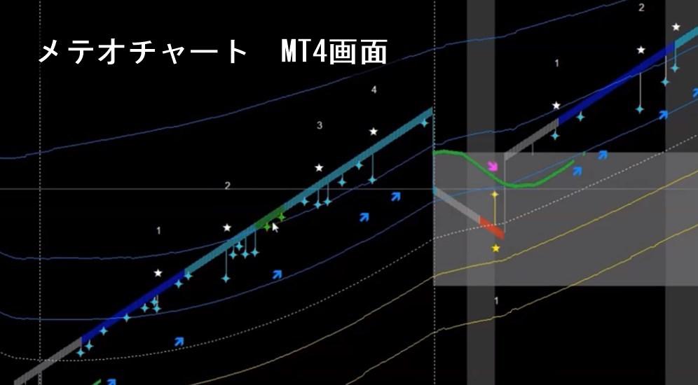 メテオチャート:MT4画面