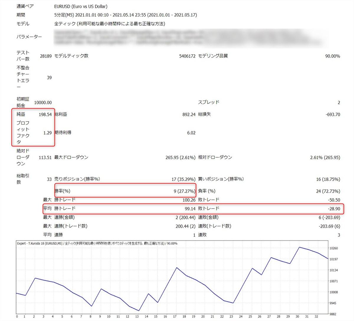 ミダスタッチ波動EA:EURUSD(5分足)バックテスト結果