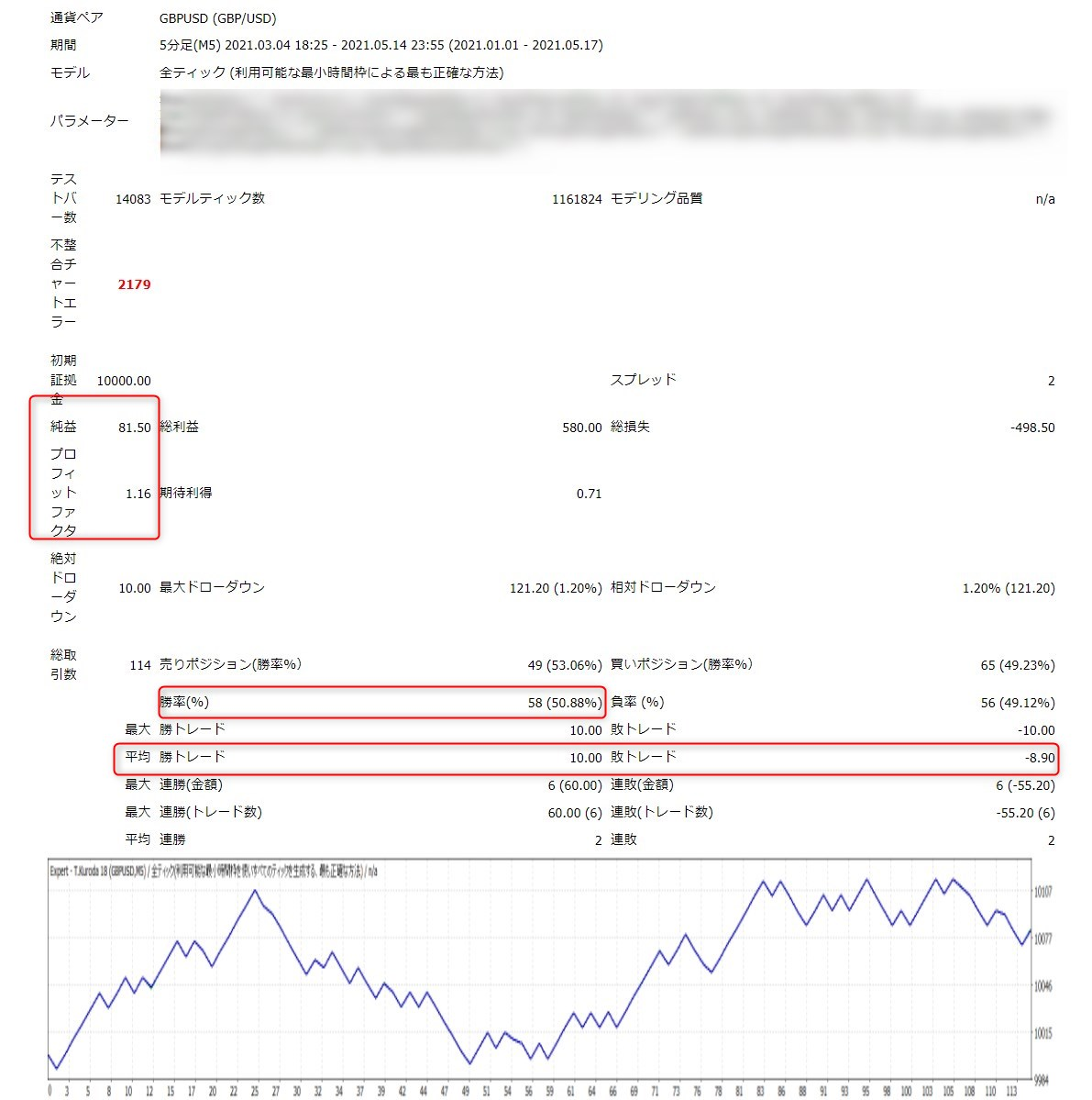 ミダスタッチ波動EA:GBPUSD(5分足)バックテスト結果