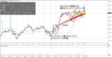 ミダスタッチ波動FX:EURUSD(5/11)