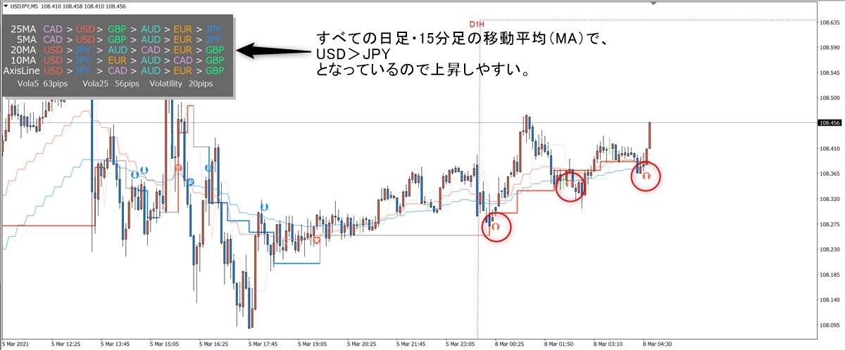 ミダスタッチ波動FX:ドル円(3/8)その1