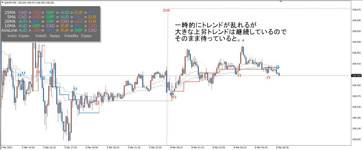 ミダスタッチ波動FX:ドル円(3/8)その2