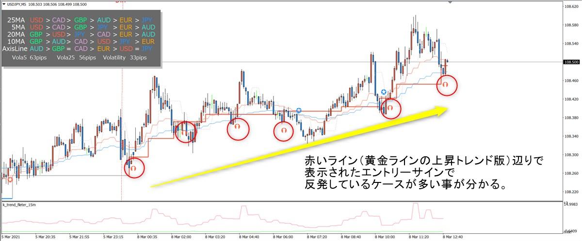 ミダスタッチ波動FX:ドル円(3/8)その3