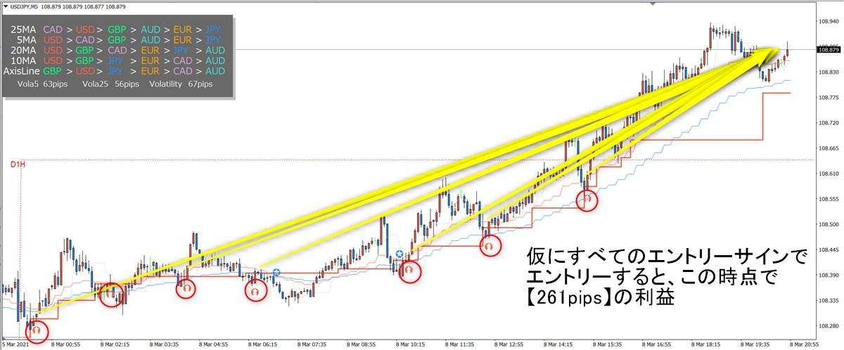 ミダスタッチ波動FX:ドル円(3/8)その5