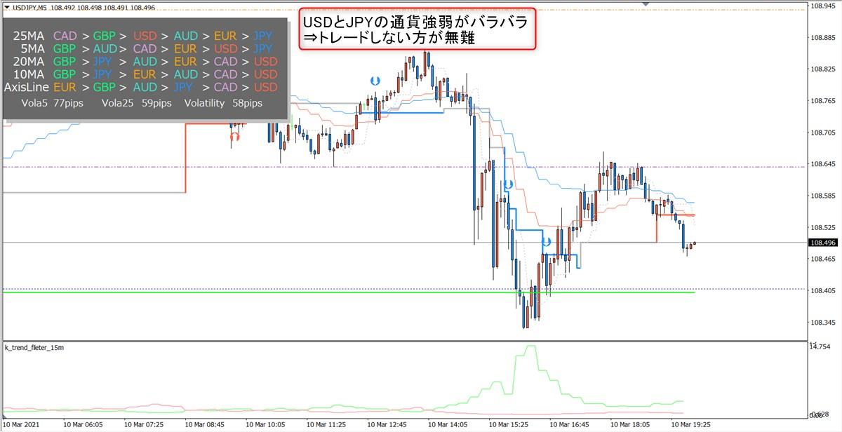 ミダスタッチ波動FX:トレード検証(ドル円)