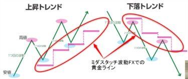 ミダスタッチ波動FX:上昇トレンドと下降トレンドにおける黄金ライン