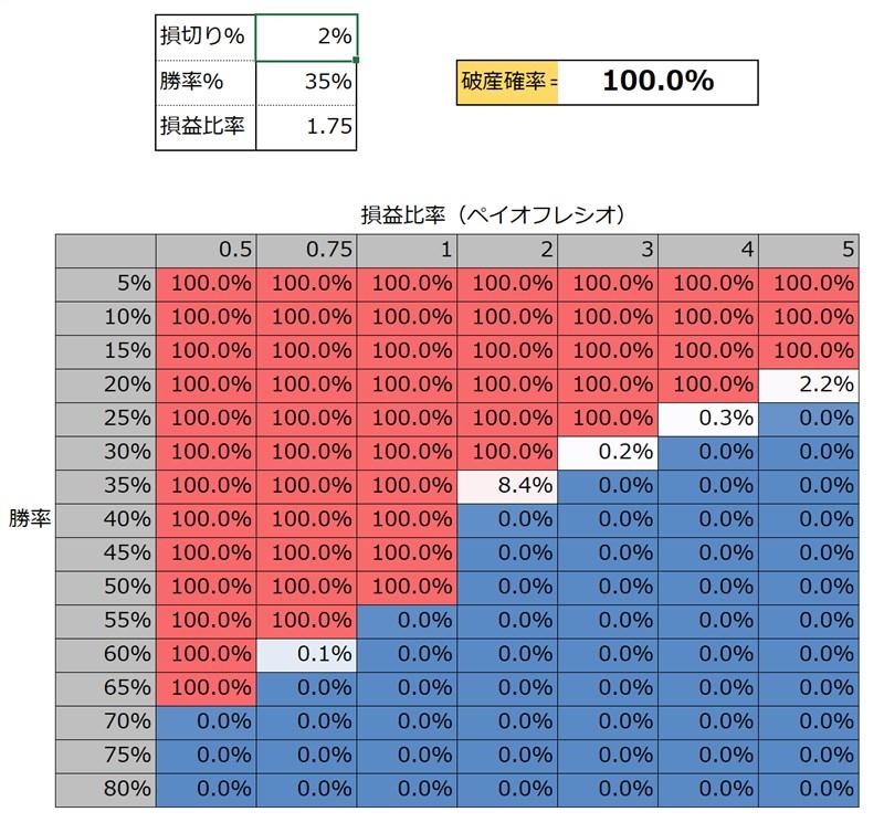 テキストマイニングAI:破産確率