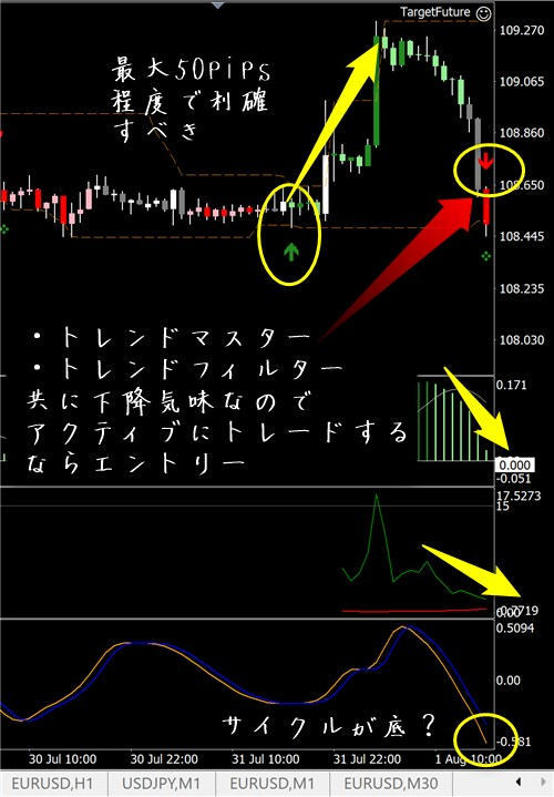 未来予知FX:ドル円その2