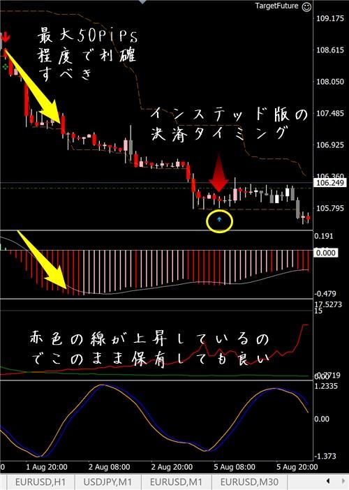 未来予知FX:ドル円その3