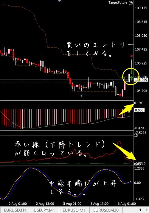 未来予知FX:ドル円その4