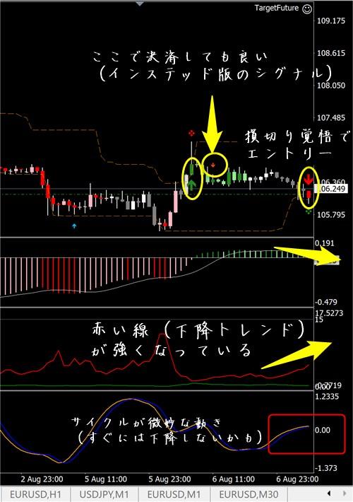 未来予知FX:ドル円その5