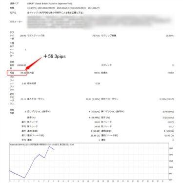 モンスタースキャルFXのEA化テスト結果とトレード事例(2021年8月)