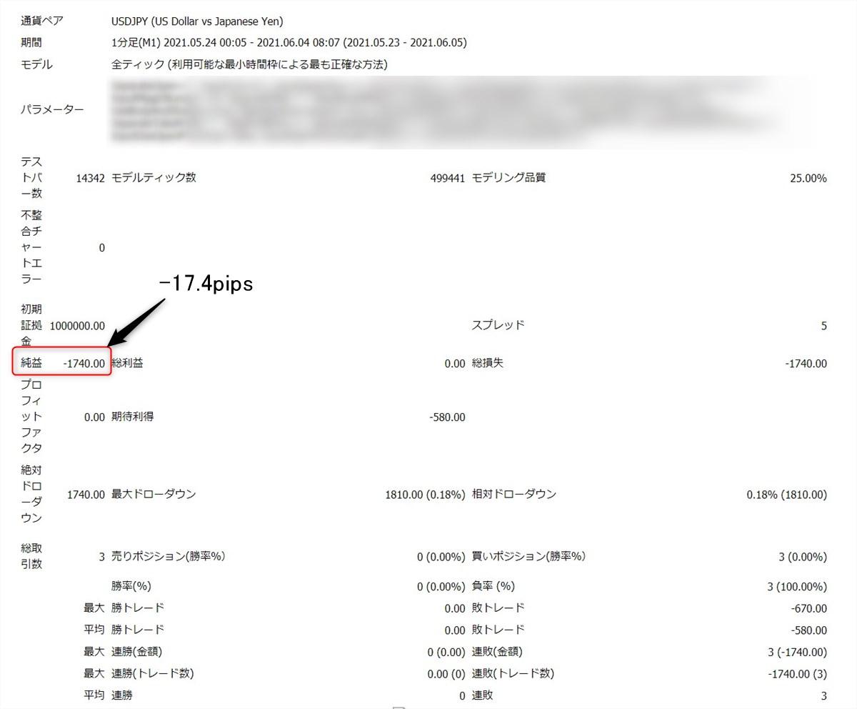 モンスタースキャルEA:ドル円(オリジナル設定)のバックテスト結果、2021年5月、6月
