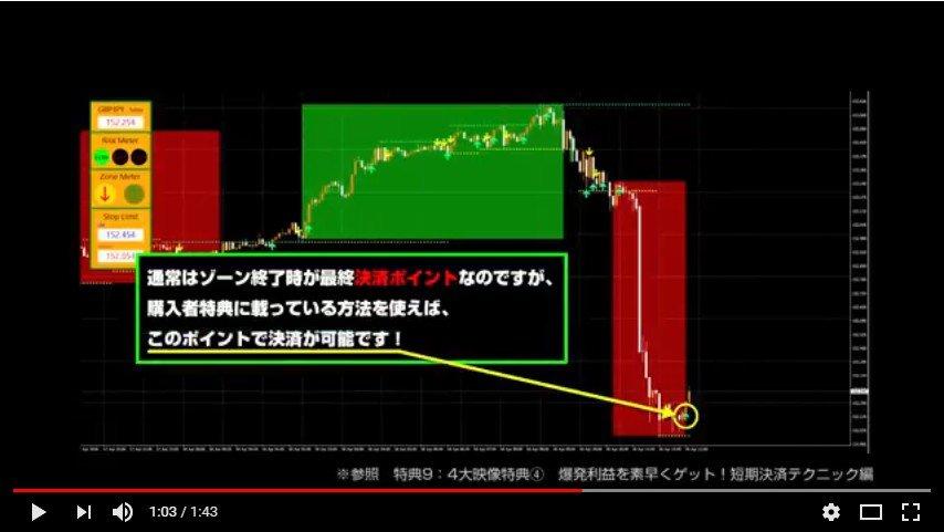 モンスタートレンドゾーンFX 公式結果と購入特典を使ったトレード動画