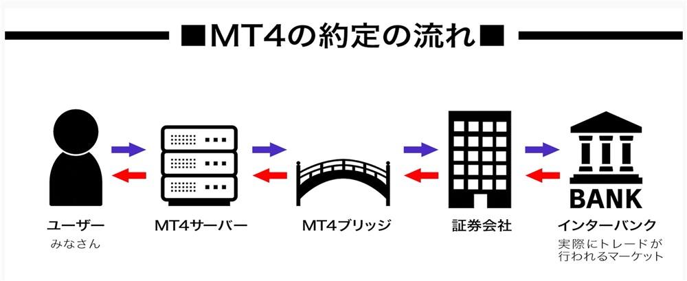 MT4の約定の流れ