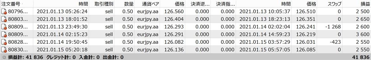 無双EAのフォワードテスト結果(+41800円)