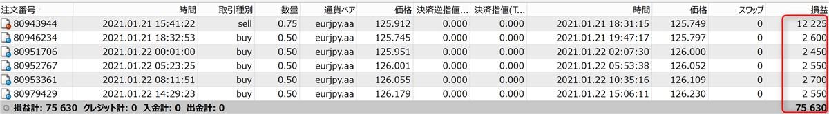 無双EAのフォワードテスト結果(75600円)