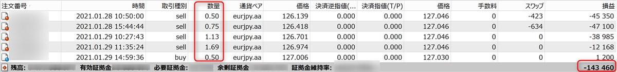 無双EAのフォワードテスト結果(-14万3千円)