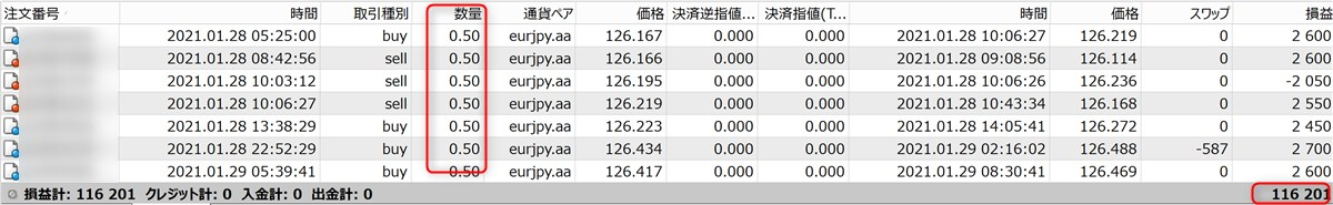 無双EAのフォワードテスト結果(11万6千円)