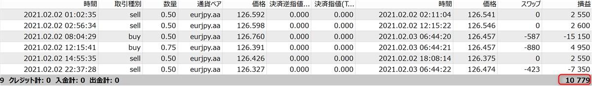 無双EAのフォワードテスト結果(1万円)