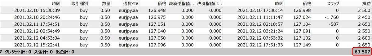 無双EAのフォワードテスト結果(6.5万円)